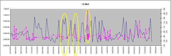 Análisis Estadístico de la densidad y cantidad de partículas y Eventos sísmicos Enero-Abril 2010