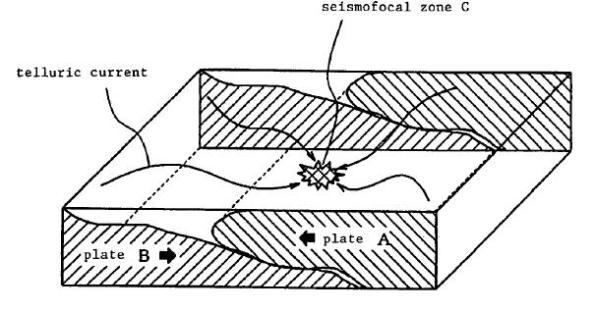 Comportamiento del flujo de corrientes telúricas en una zona sísmica