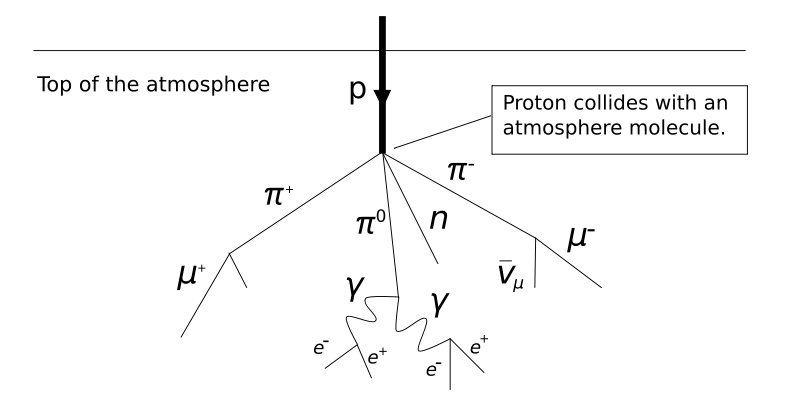 Sobre La Teoria De La Relacion Entre Particulas Cosmicas Y Terremotos Club De Astronomia