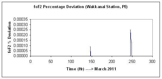 Japón Terremoto (7-Abril-2011) --> Pulso de Luz Azul en el Cielo (¿Arma Climatica?) Fof2-wakkanai