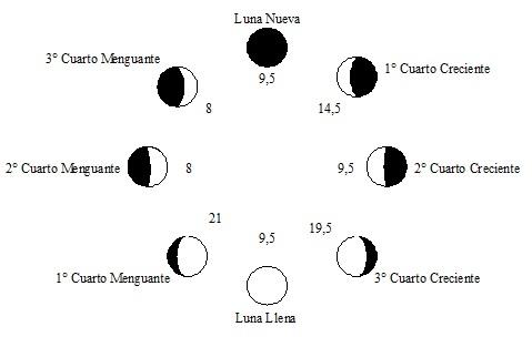 Evidencia Estadística de la Influencia Lunar en la Actividad Sísmica ...