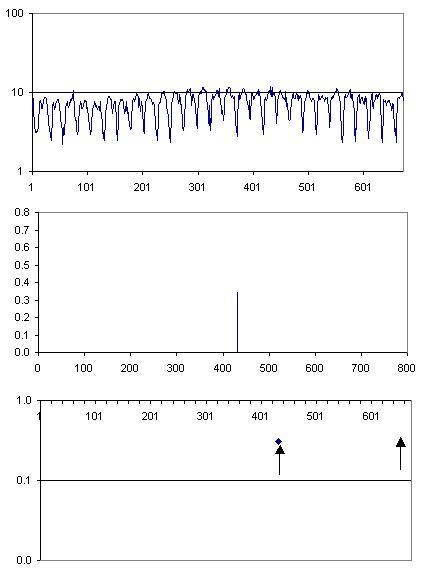 Resultados gráficos del análisis simplificado de foF2 por el método de la desviación estándar